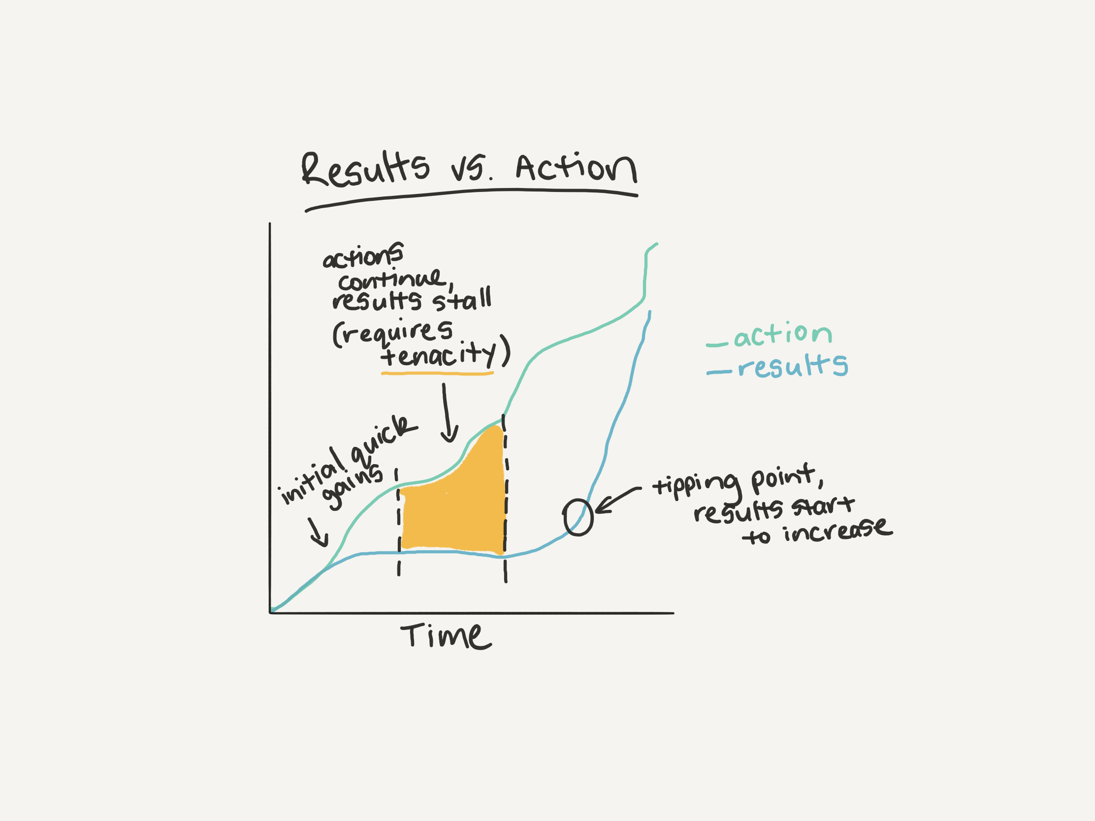 graph with results and actions plotted against eachother, at the start they're the same, as time goes on, they start to separate