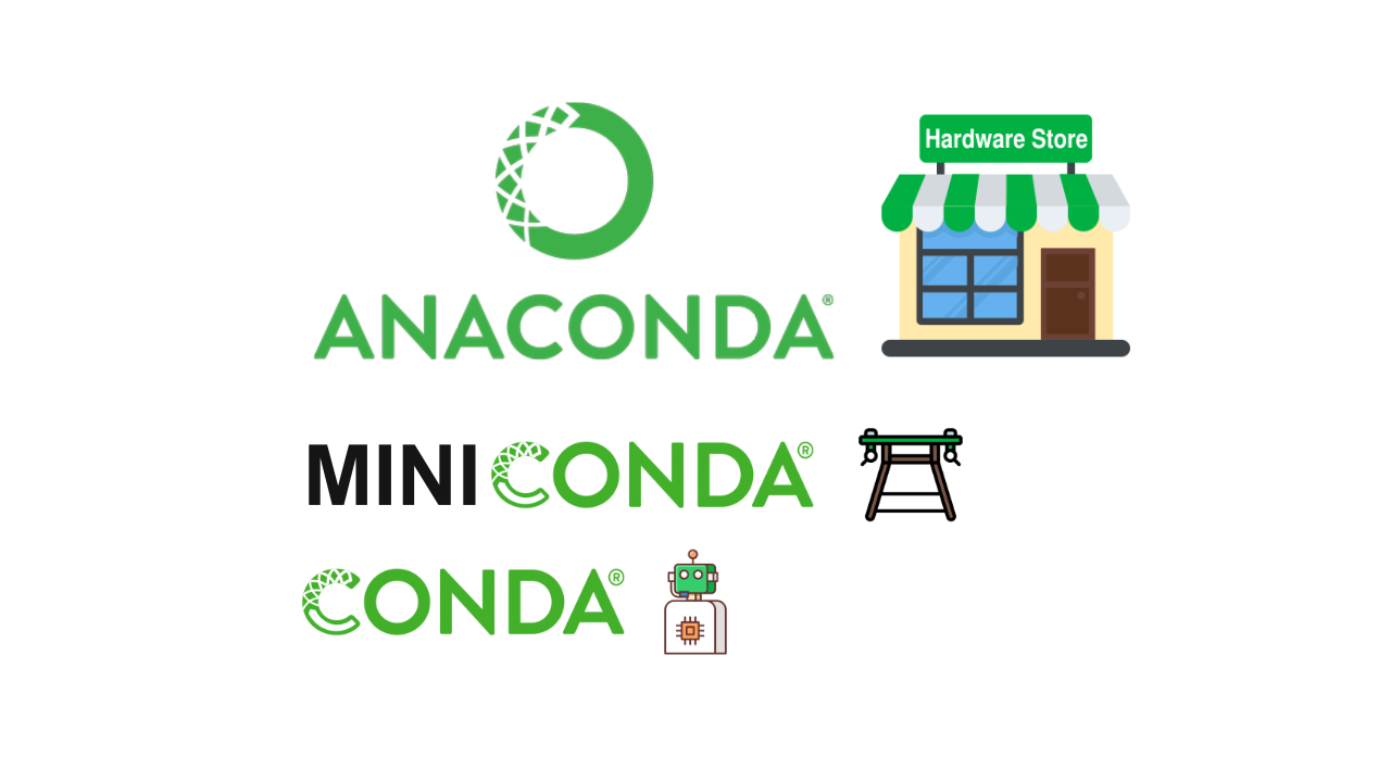 diagram showing Anaconda as the hardware store of data science tools, Miniconda as the workbench and Conda as the as assistant