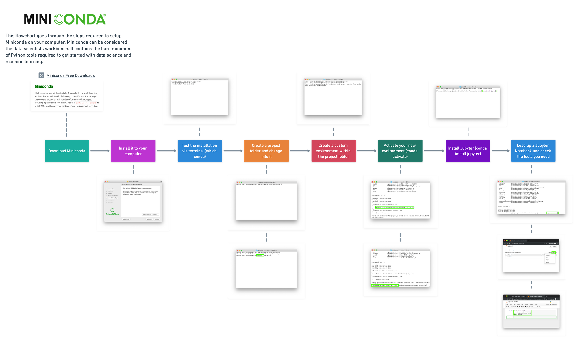 flowchart showing the steps we took to setup Miniconda and a custom environment