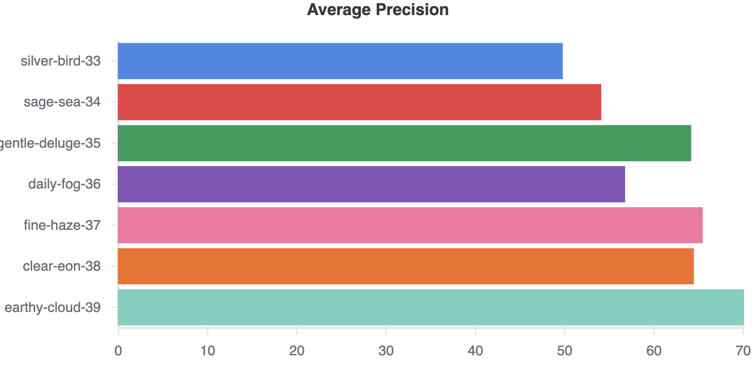 average precision results for a series of modelling experiments, tracked with weights & biases