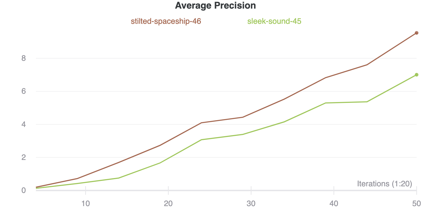 comparing average precision for 2 models trained on 10% of the data, one model gets about 8.5 whilst the other gets about 7.