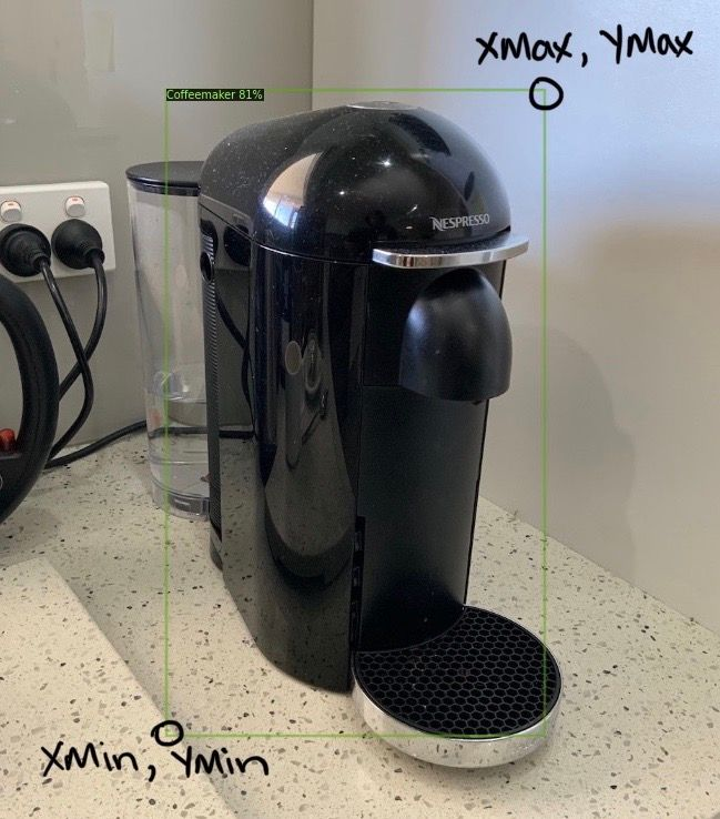 image of coffeemaker with a box around it and the corners labelled with Xmin, ymin, xmax, ymax