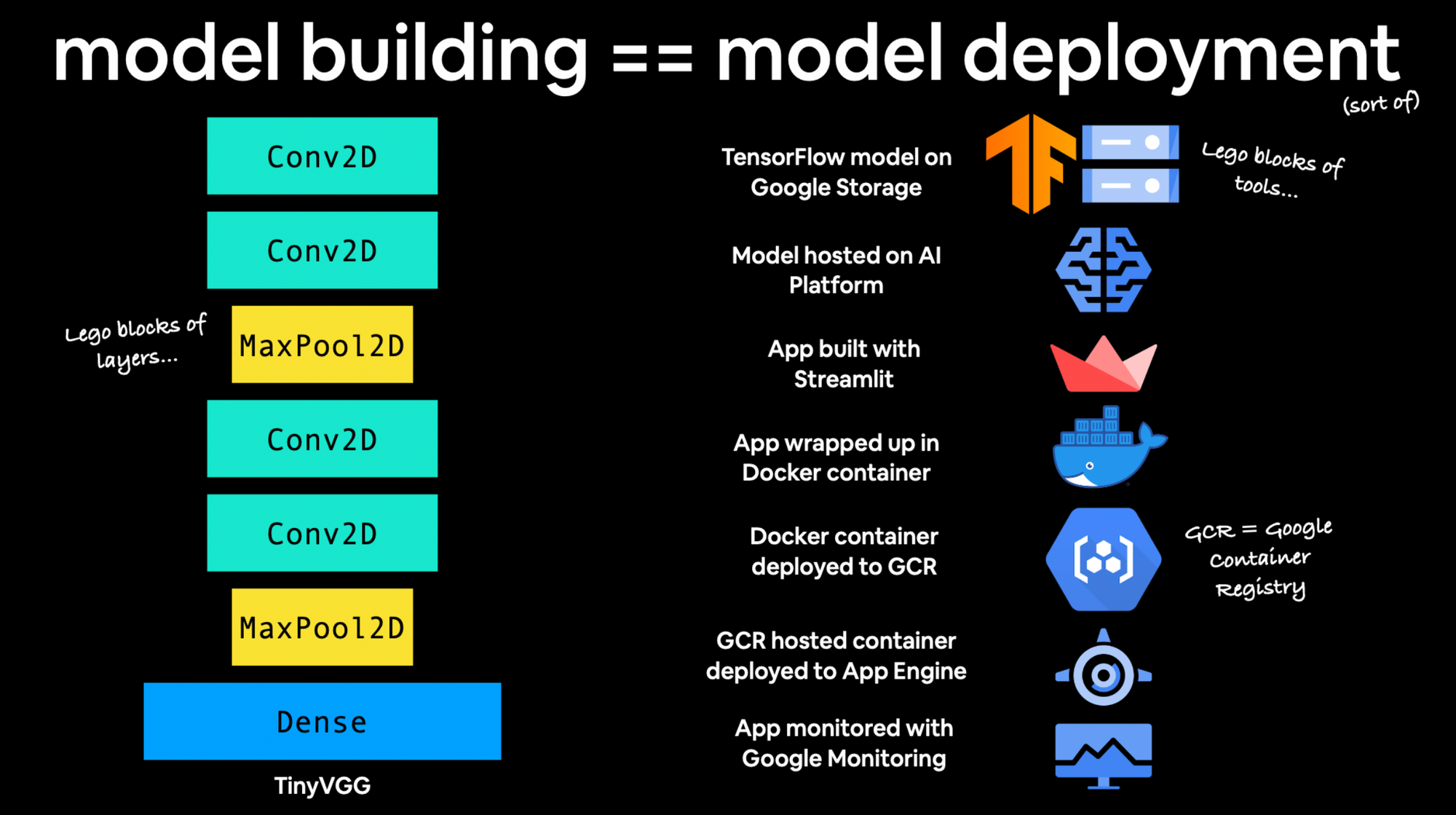 machine learning model deployment is like machine learning model building (sort of)
