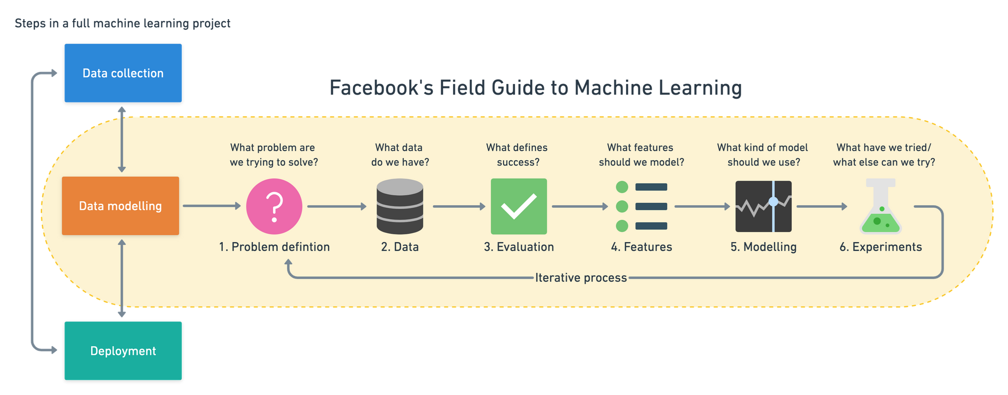 Facebook's six step field guide to machine learning modelling