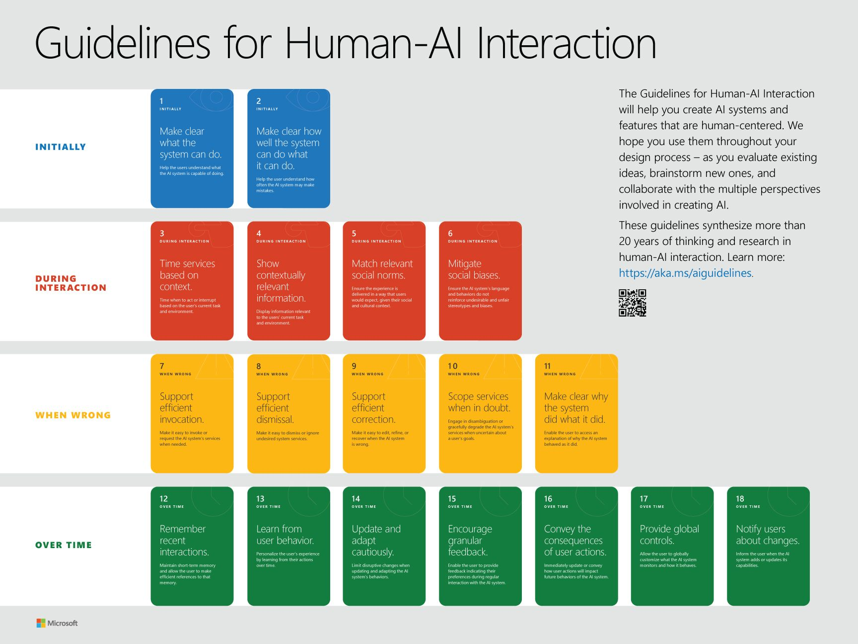 Microsoft's guidelines for Human-AI interaction