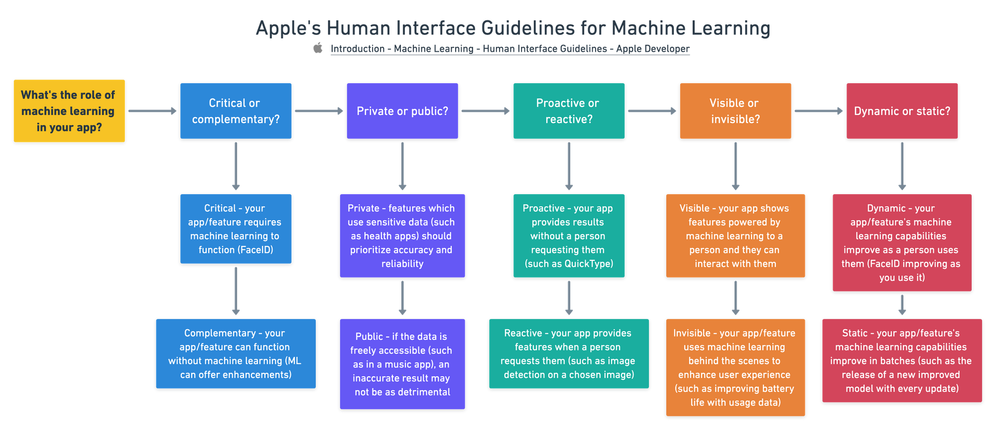 Apple's Human Interface Guidelines for Machine Learning (asking the question: what's the role of machine learning in your app?)