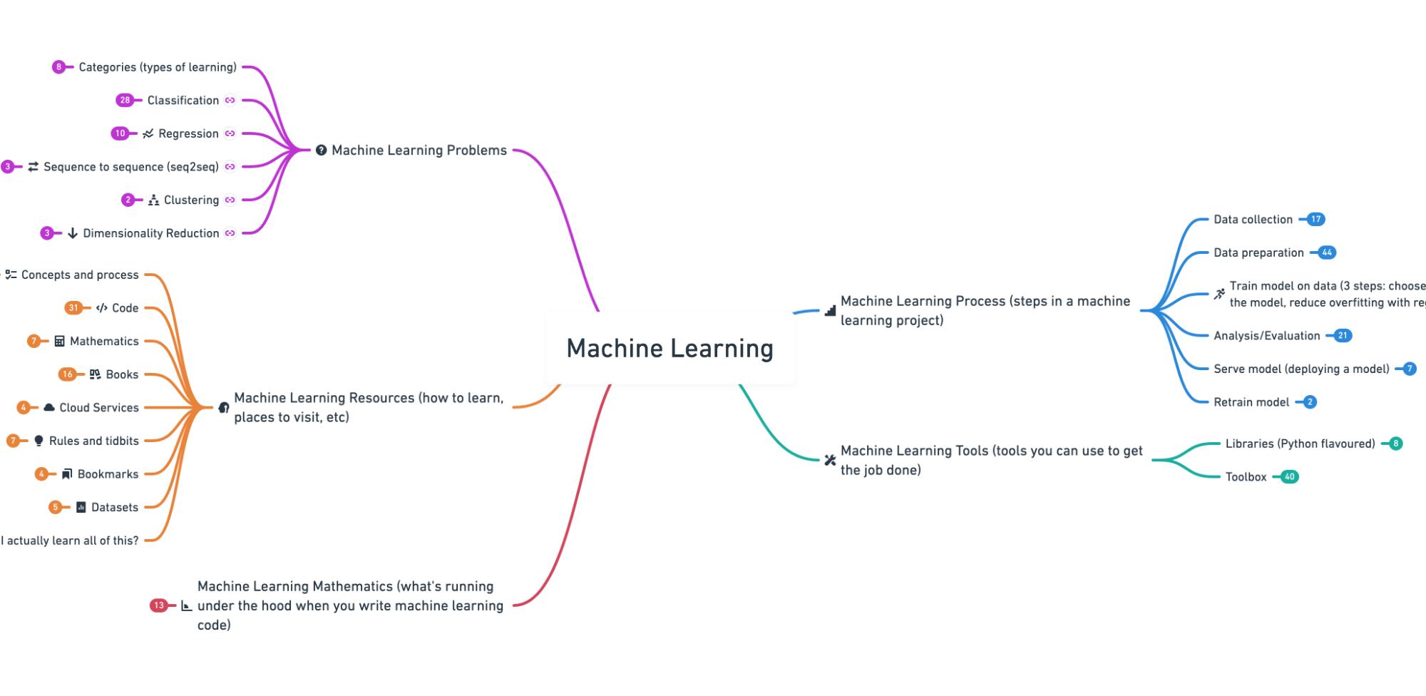 Machine learning Roadmap,by Daniel Bourke