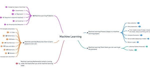Introducing the 2020 Machine Learning Roadmap (still valid for 2021)