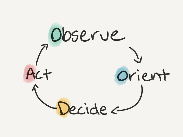 How fast is your OODA loop?
